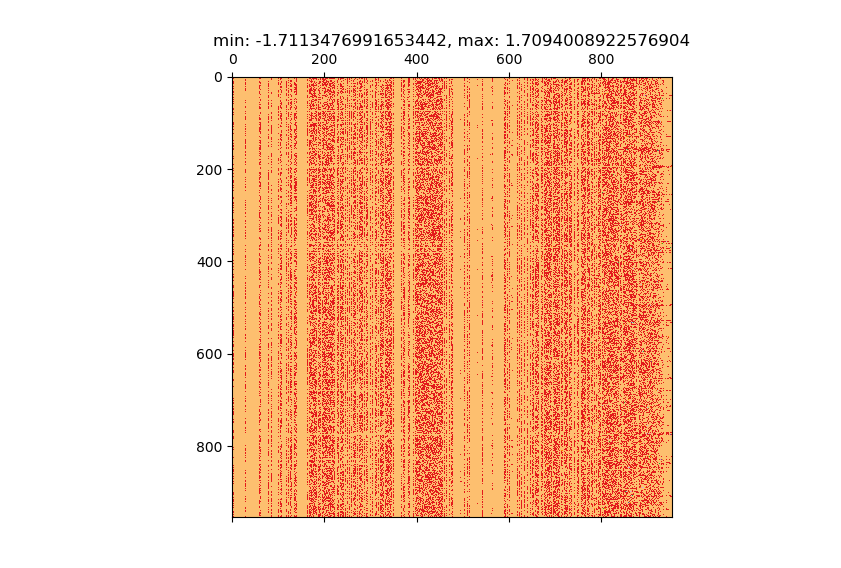 torch svd() computes wrong result (compared to numpy linalg