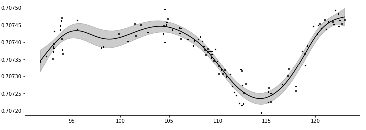 Density-dependent confidence intervals? · Issue #132 · dswah