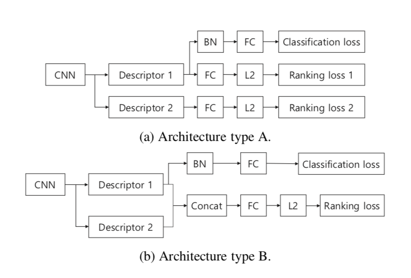 Different architecture types for training multiple global descriptors.