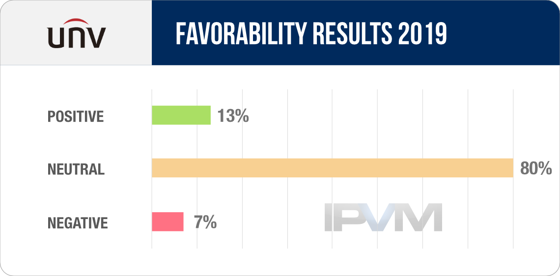 Uniview / UNV Favorability Results 2019