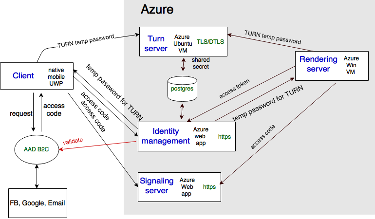Authentication Architecture Overview