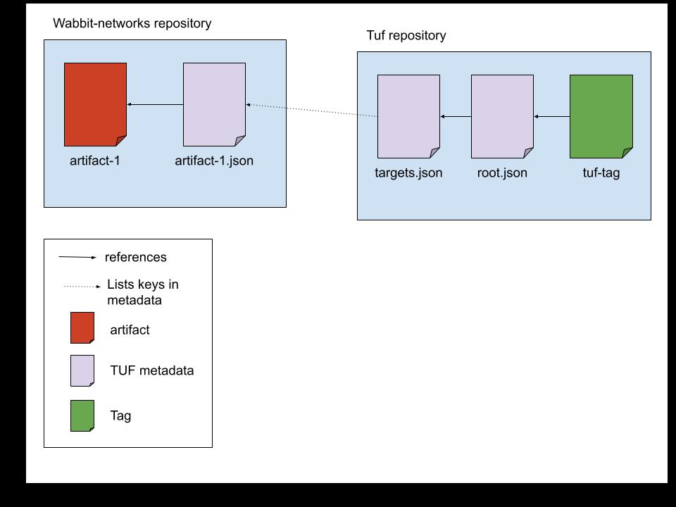 tuf-notary repository setup(1)