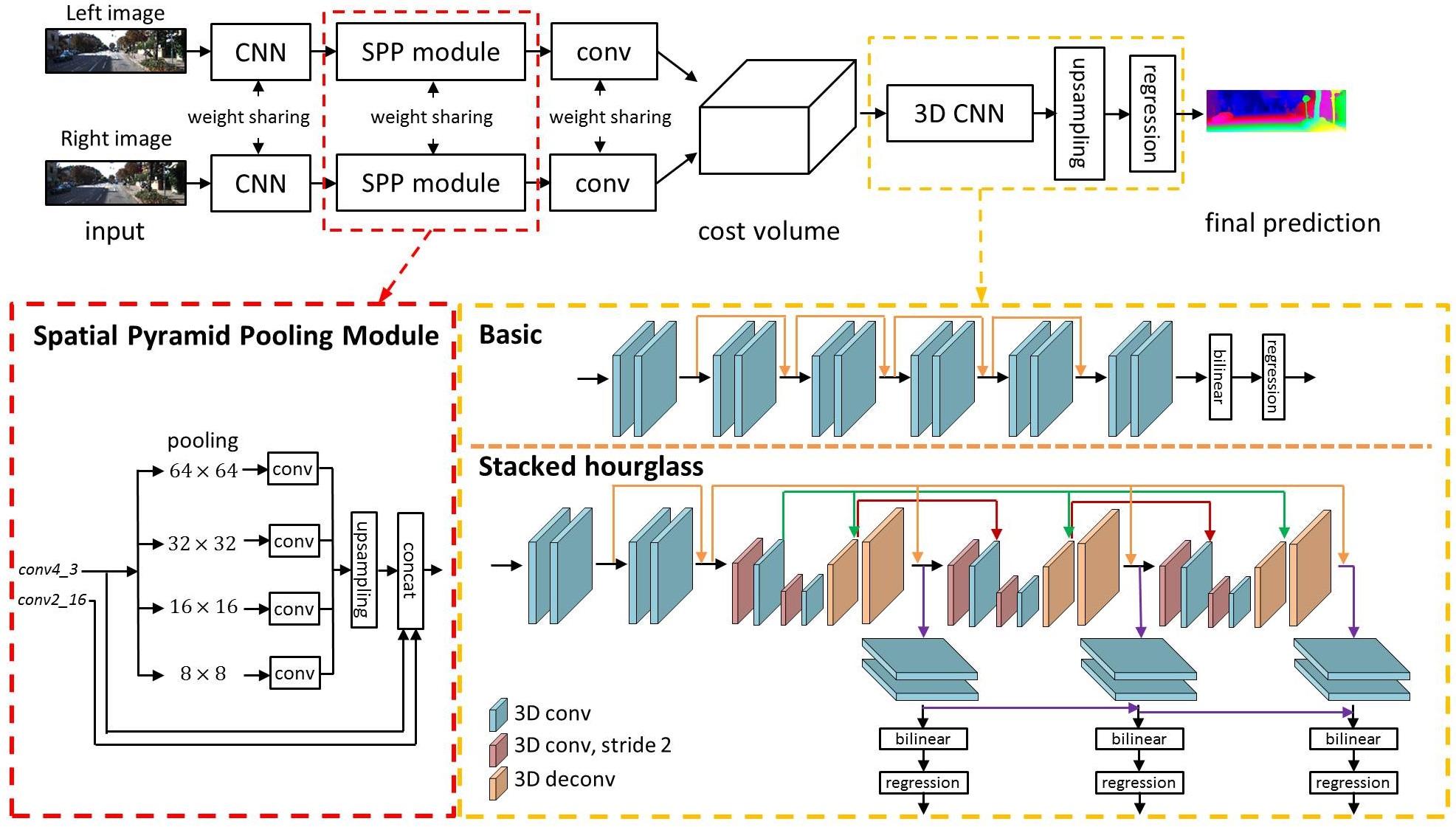 GitHub - JiaRenChang/PSMNet: Pyramid Stereo Matching Network