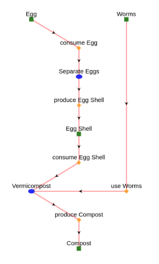 eggs to compost