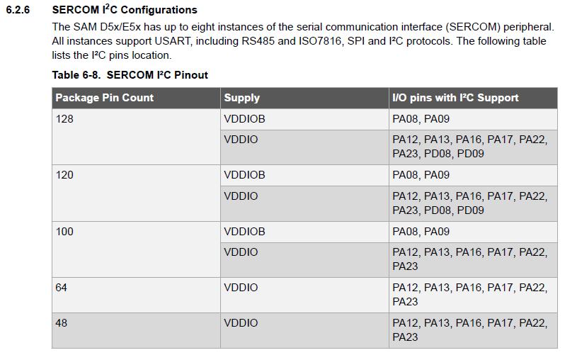 Incorrect I2C pins for SAMD51 · Issue #1997 · adafruit/circuitpython