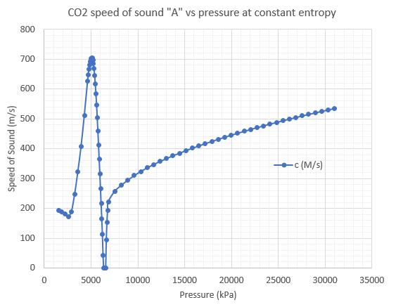 Problem: ZERO speed of sound error in two-phase region along