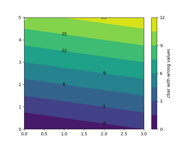 Limiting ticks on colorbar axes falsify tick labels  · Issue #11937
