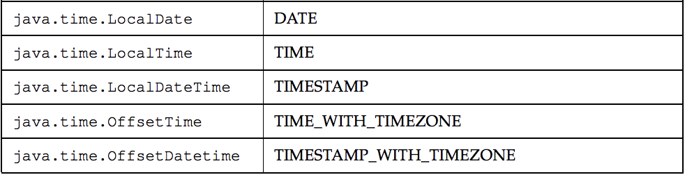 Any plans to support Java 8 Time API? · Issue #154 · j256