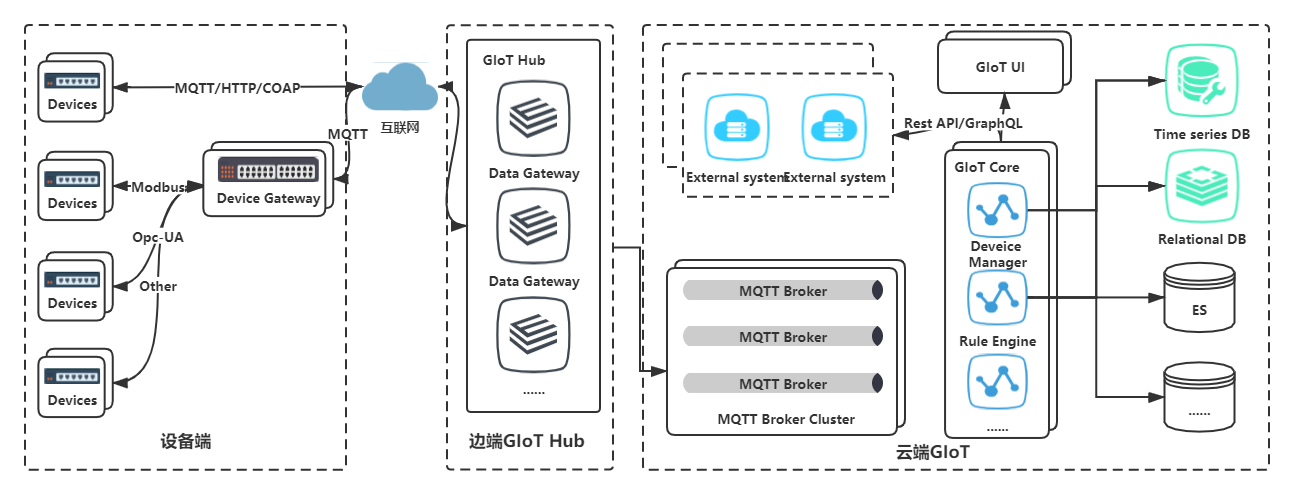 IoT Platform, Device management, data collection, processing and visualization, multi protocol, rule engine, netty mqtt client