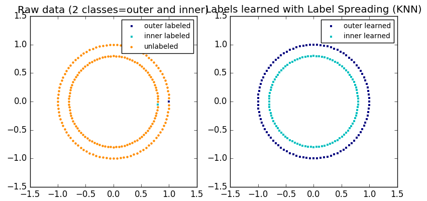 sphx_glr_plot_label_propagation_structure_001