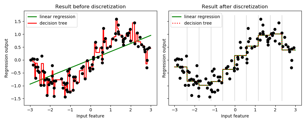 sphx_glr_plot_discretization_001