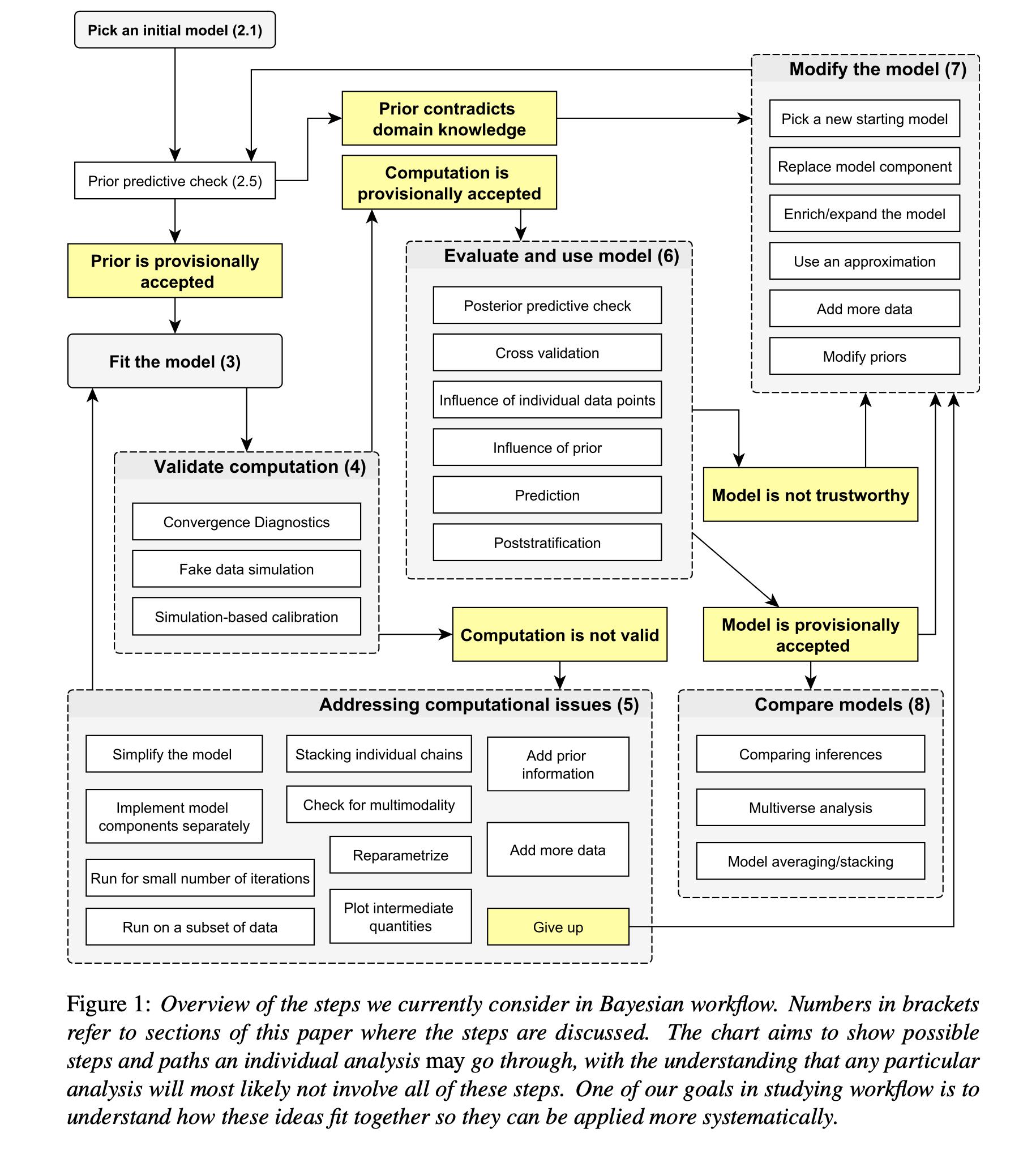 bayesian-workflow
