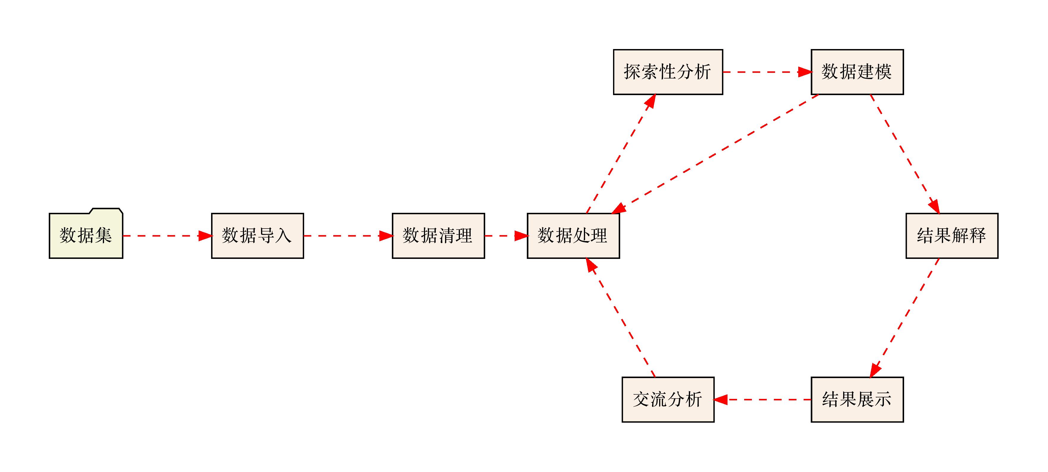 data-workflow-1