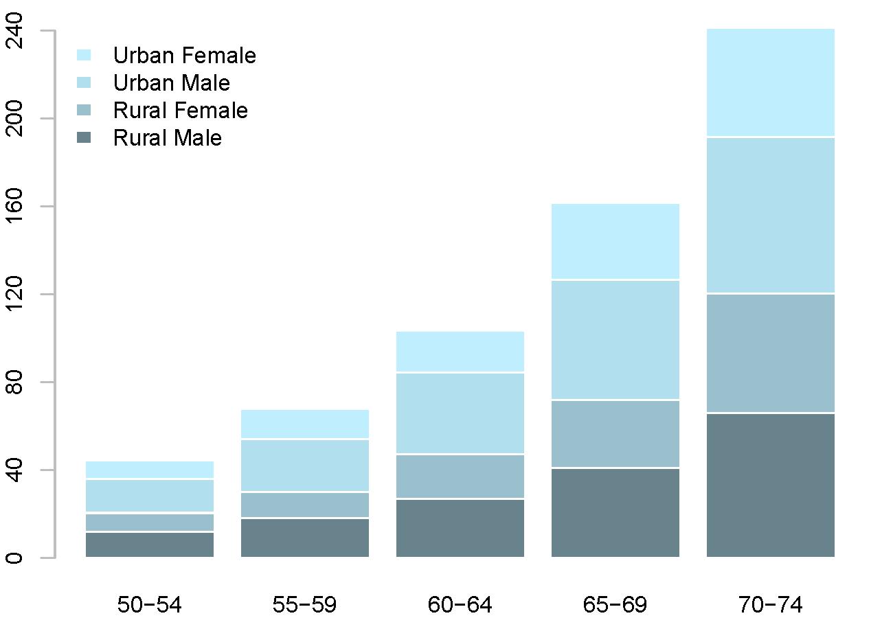 图10:1940年弗吉尼亚州各年龄段死亡率(单位千分之一)