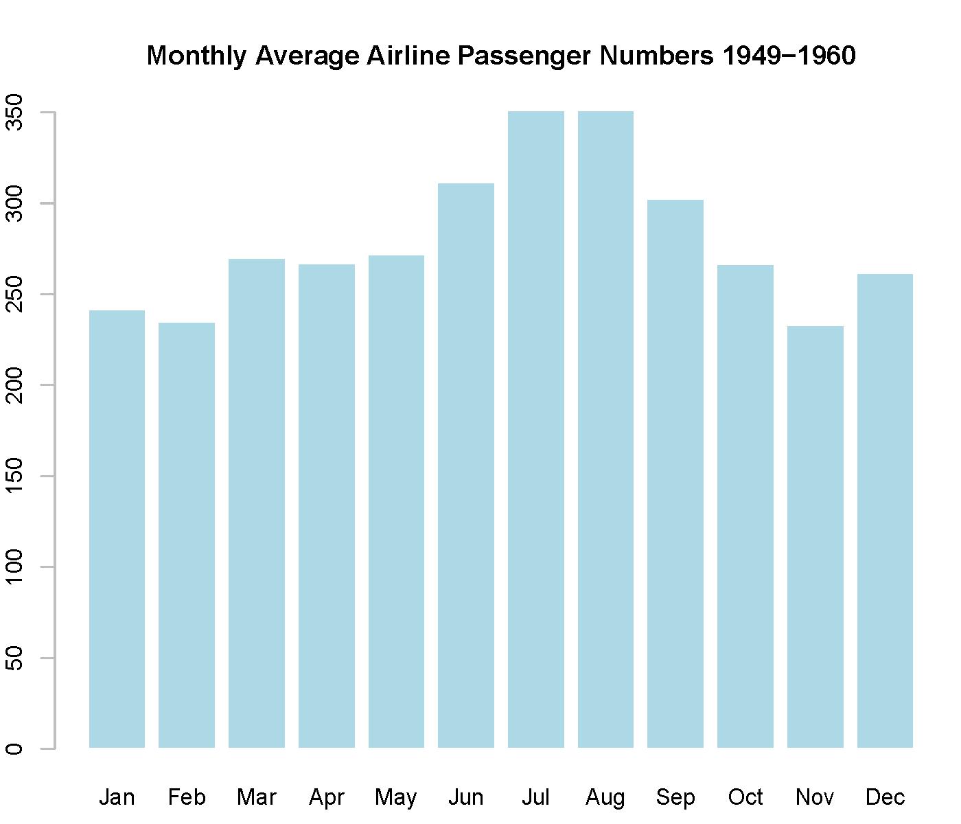 图19:国际航班乘客示意图