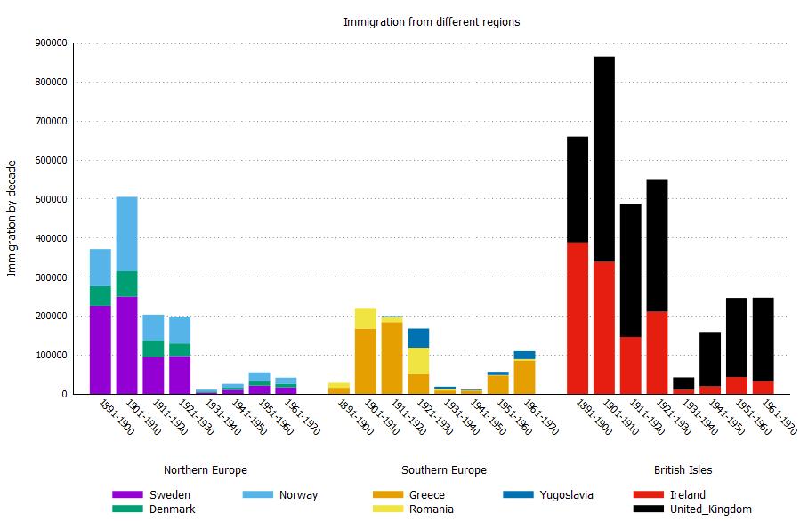 图15:美国每十年从欧洲移民情况4