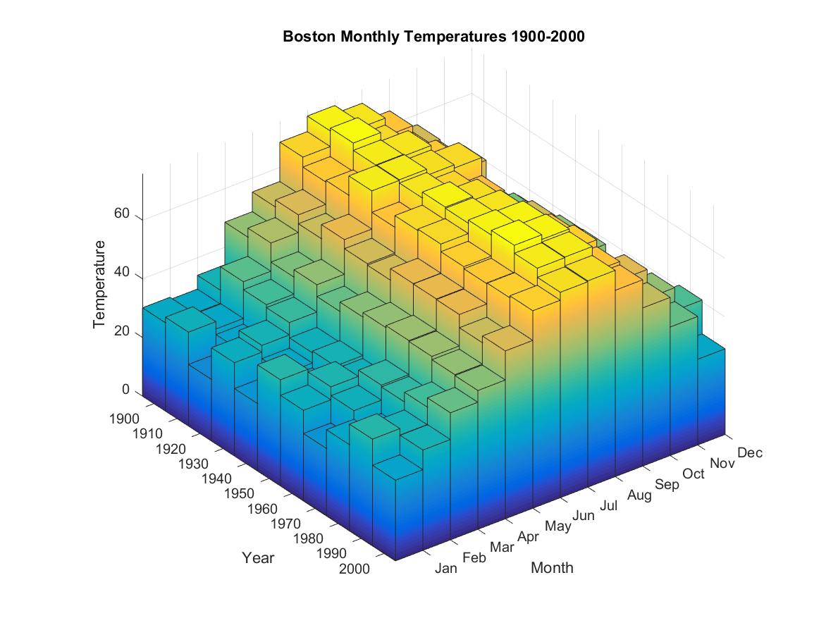 图25:立方条形图3