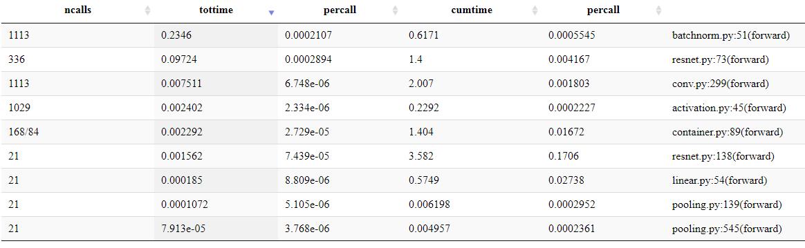 5x slowdown on Windows vs Ubuntu · Issue #13807 · pytorch