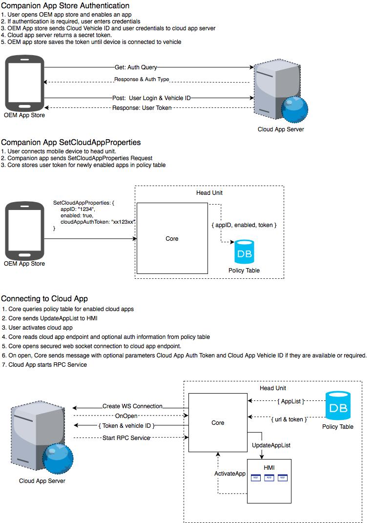 Returned for Revisions] SDL 0158 - Cloud App Transport Adapter