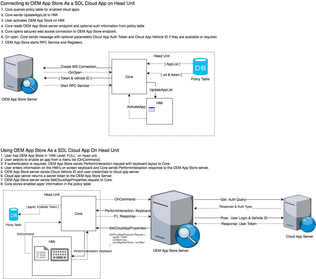 Returned for Revisions] SDL 0158 - Cloud App Transport