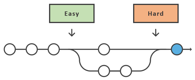 staging-01-clone-merge-diagram