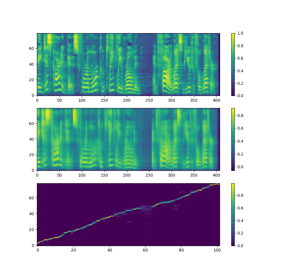 TODOs, status and progress · Issue #1 · r9y9/deepvoice3_pytorch · GitHub