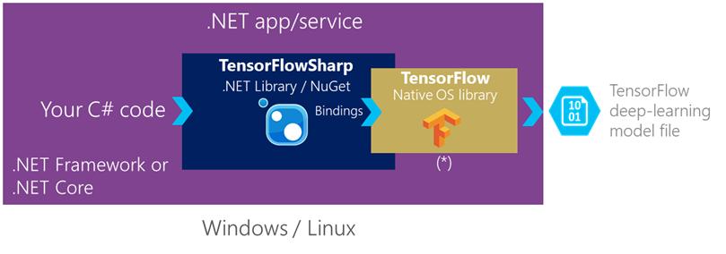 06 4 TensorFlow (Pre Trained) · dotnet-architecture
