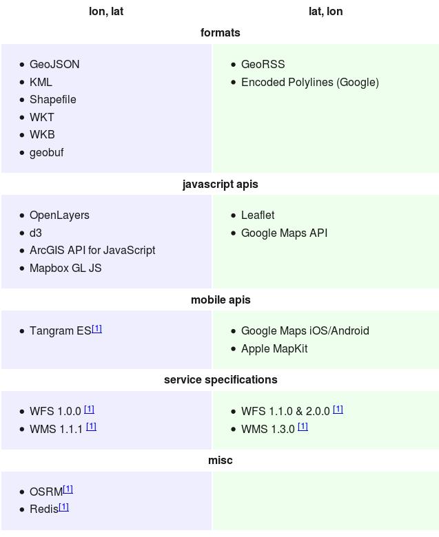 Switch to Longitude-Latitude for coordinates? · Issue #1455