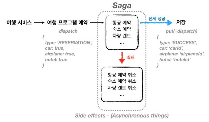 redux-saga-travel-reservation