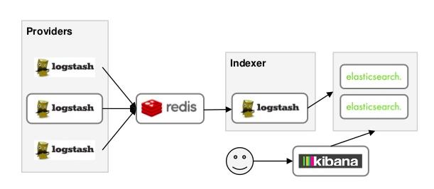 GitHub - HarendraKumarSingh/ELK-setup: Log aggregation has been