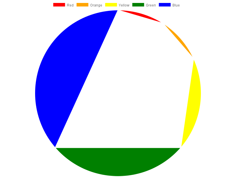 Pie Chart Looks Weird Issue 35 Vmpoweriochartjs Node Github