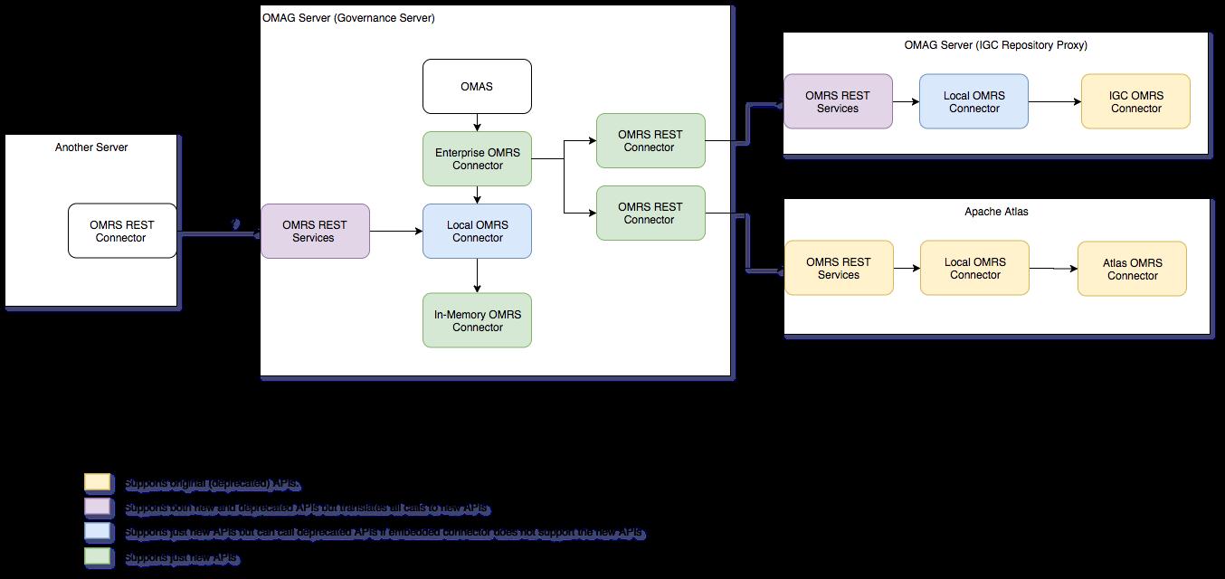 Updates to OMRSRepositoryConnector · Issue #742 · odpi/egeria · GitHub