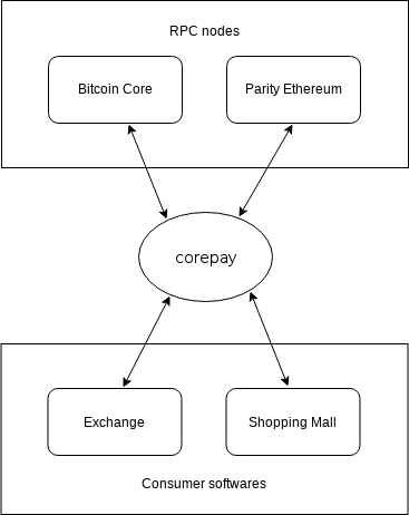 Corepay diagram