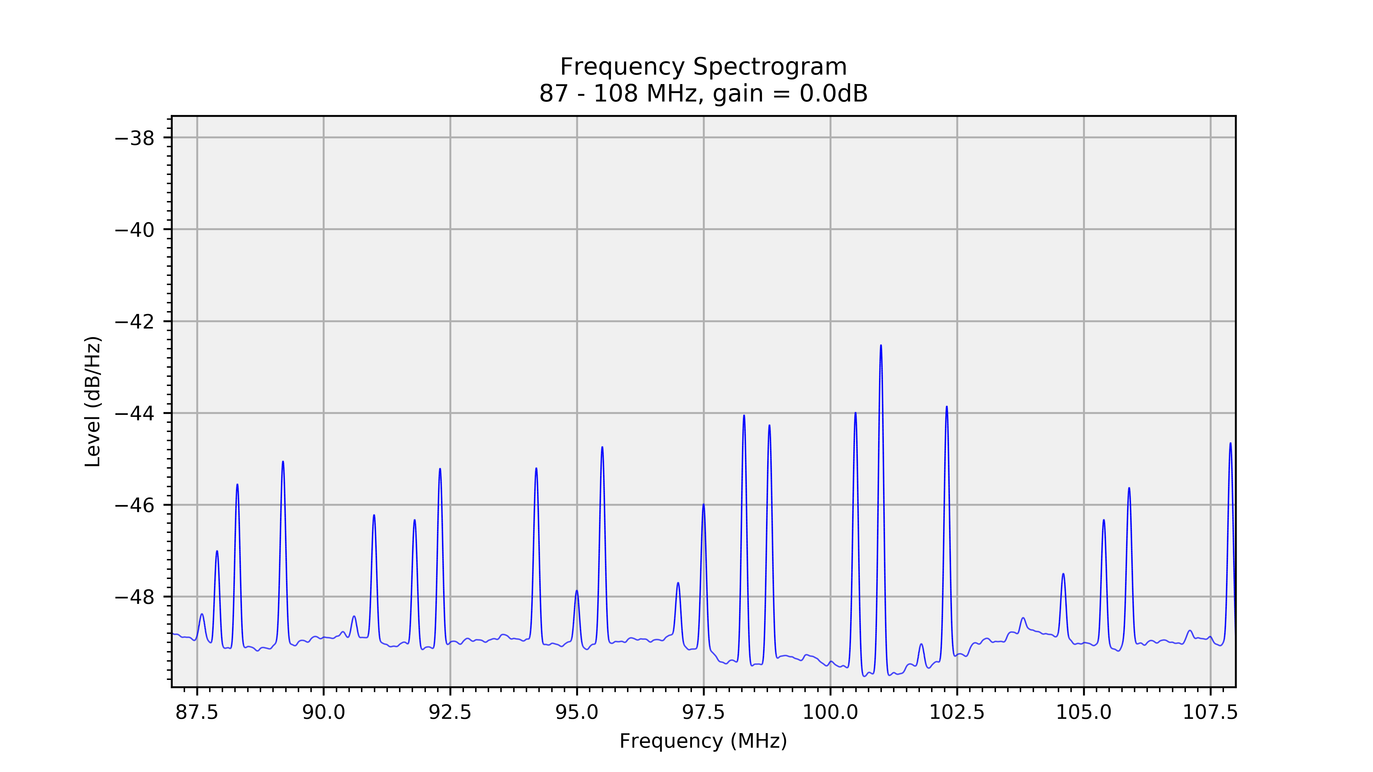 Sampling the signal strength as diagnostic option - feature request