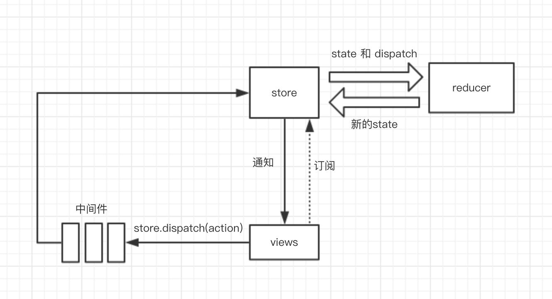 redux 流程图