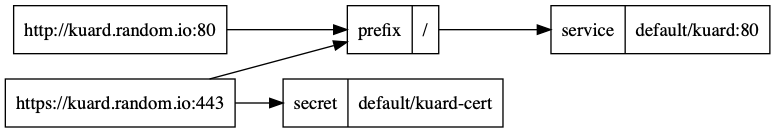 Trouble with HTTPS/TLS termination with use-proxy-protocol