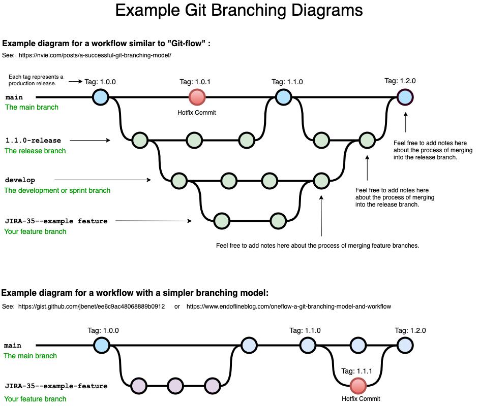 Example Git Branching Diagram