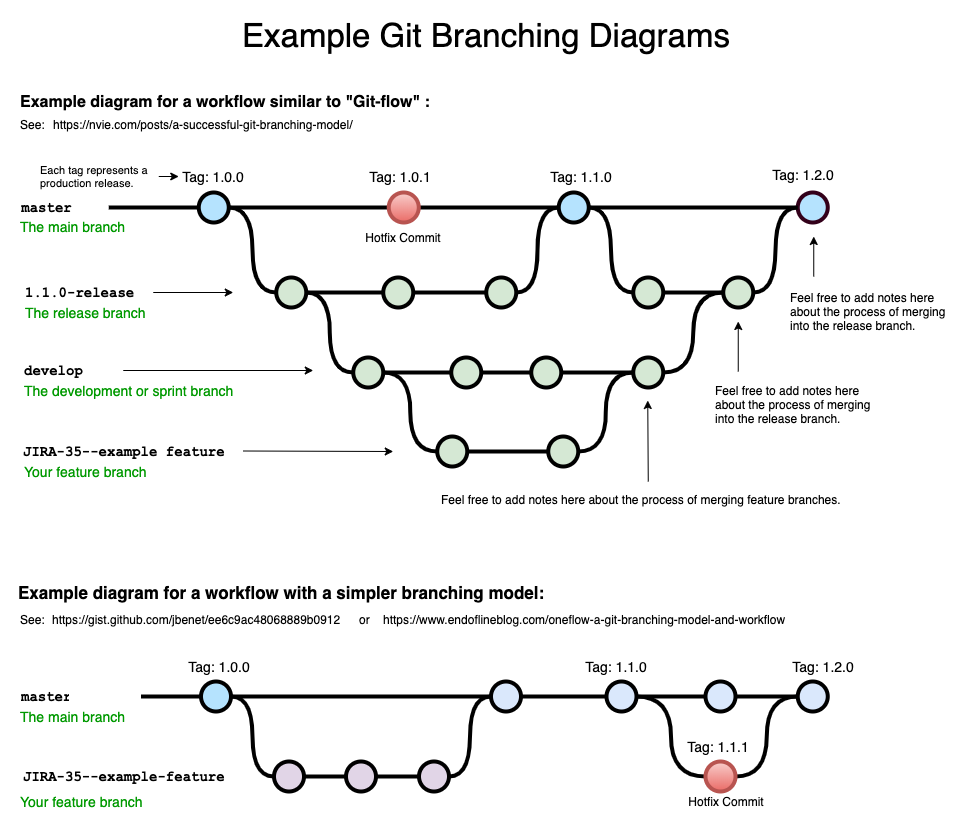 Example Git Branching Diagram