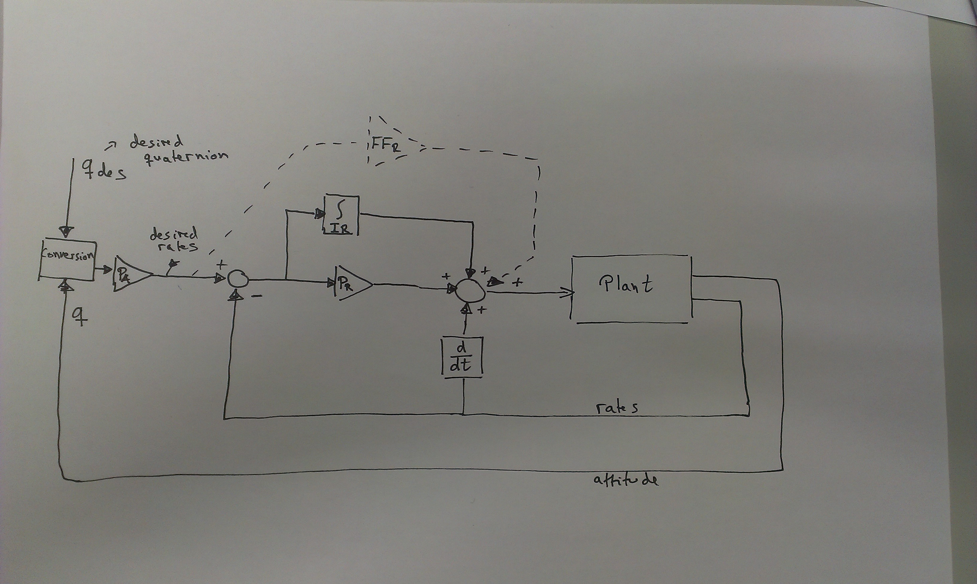 FW Attitude controller Diagram · Issue #8316 · PX4/Firmware · GitHub