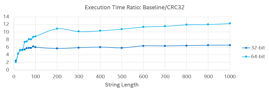 Collect Optimization Candidates for Using Intel Hardware