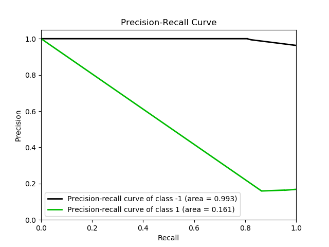 Make classifier work on a specific point in precision-recall