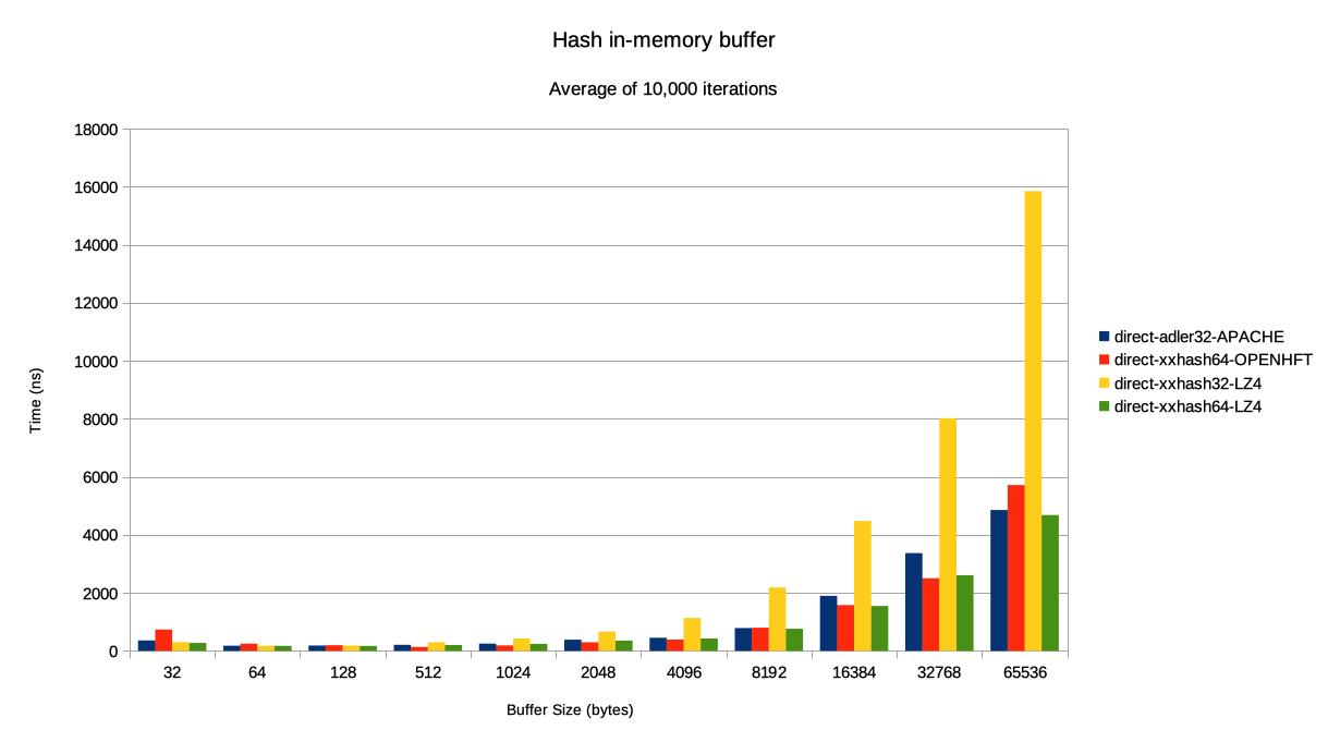 fixed-hash-benchmarks