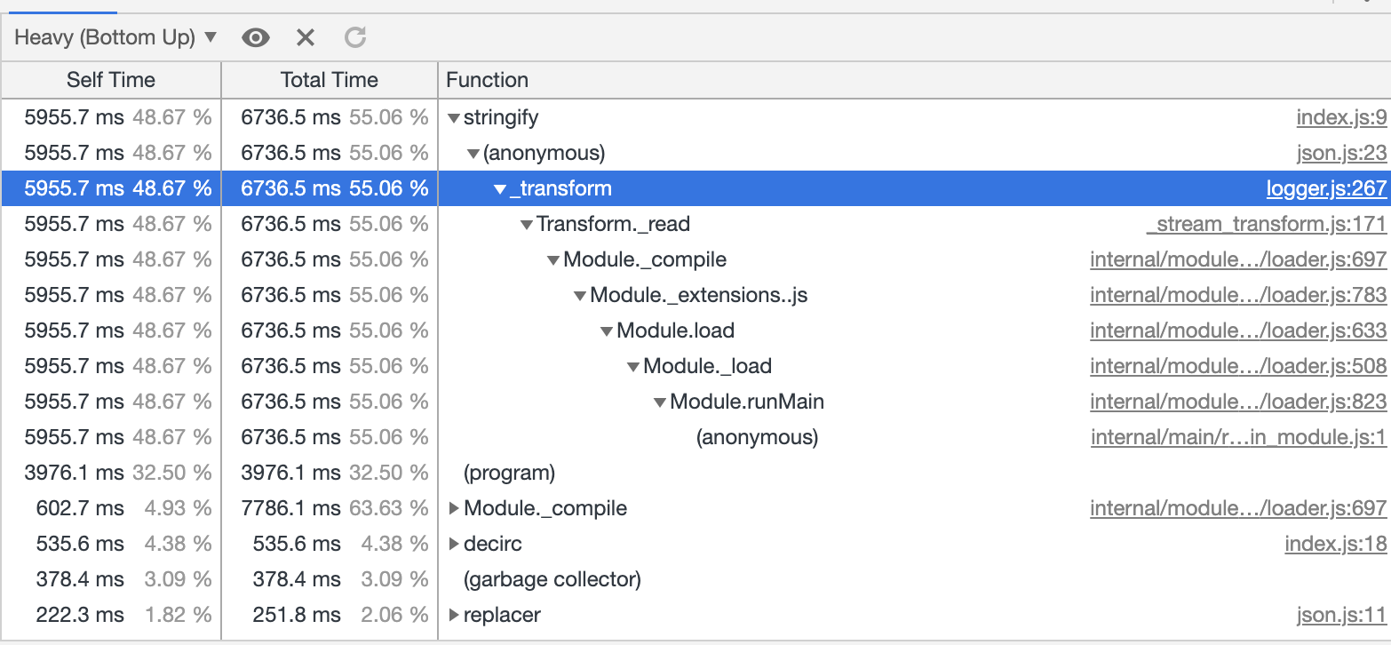 the node js framework - Bountysource
