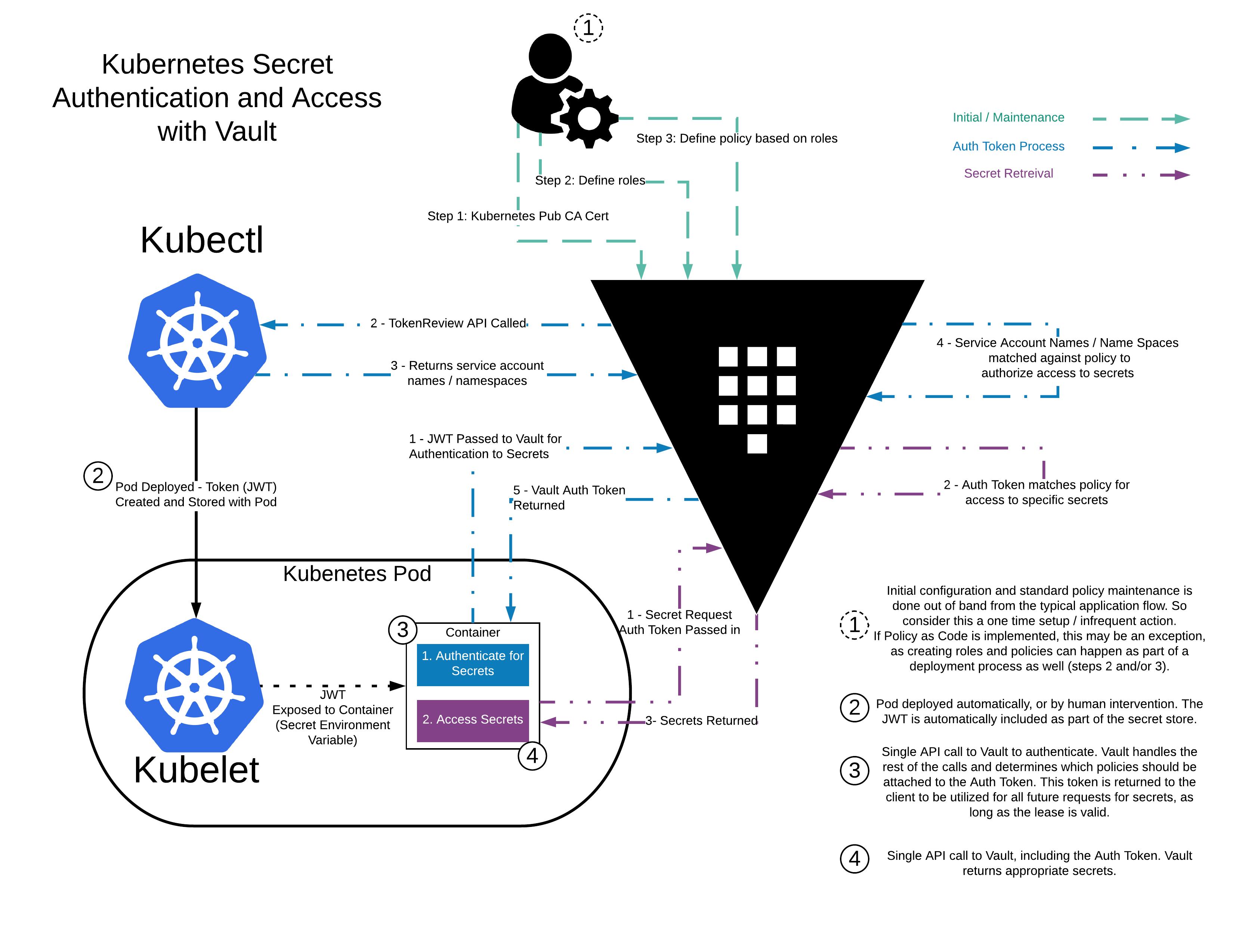 vault-k8s-auth-workflow