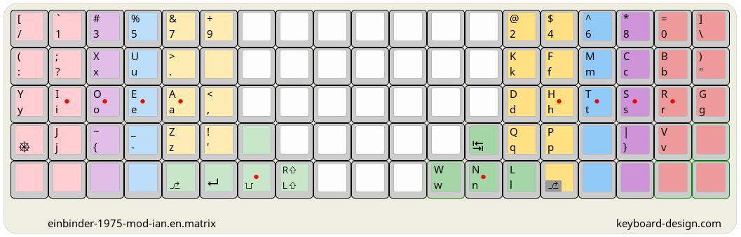 KLE keyboard-design.com diagram of einbinder-1975-mod-ian.en.matrix