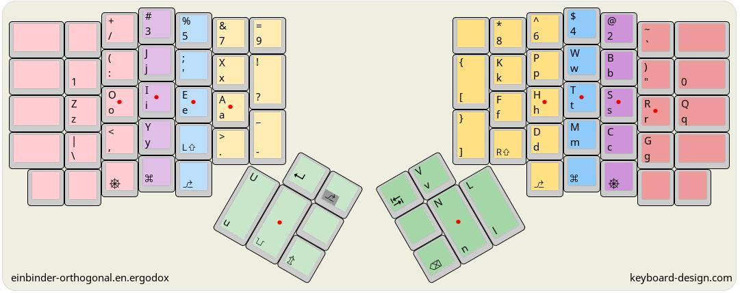 KLE keyboard-design.com diagram of einbinder-orthogonal.en.ergodox