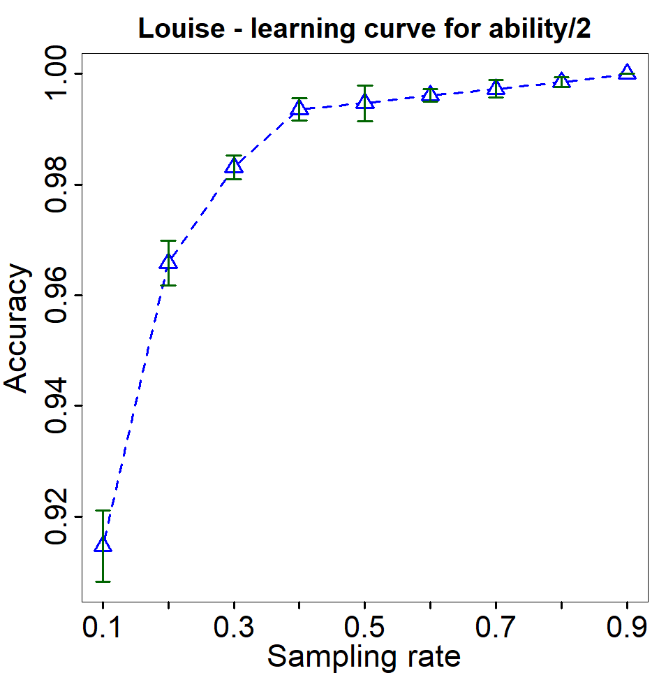 Learning curve experiment plot.
