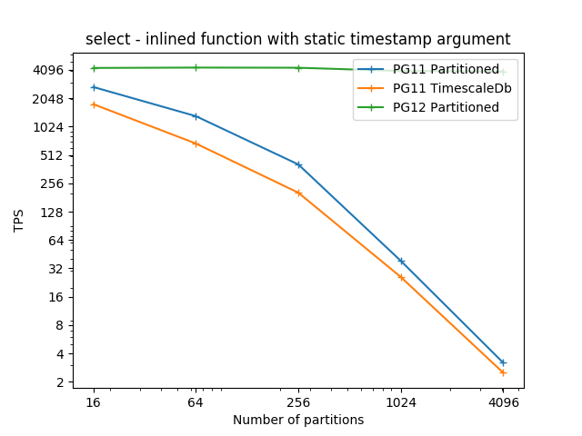 Support declarative partitioning method · Issue #1154 · timescale