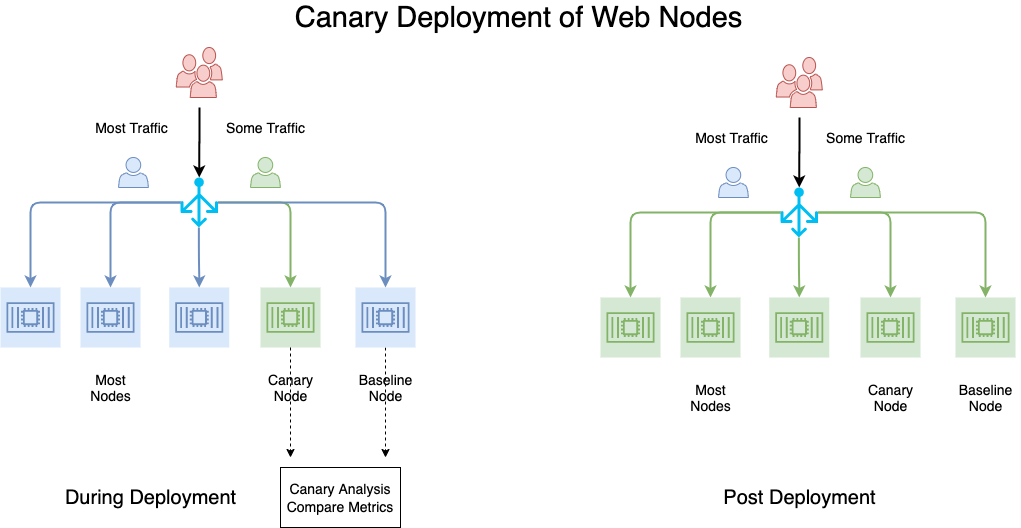 Canary Deployment with Web Nodes