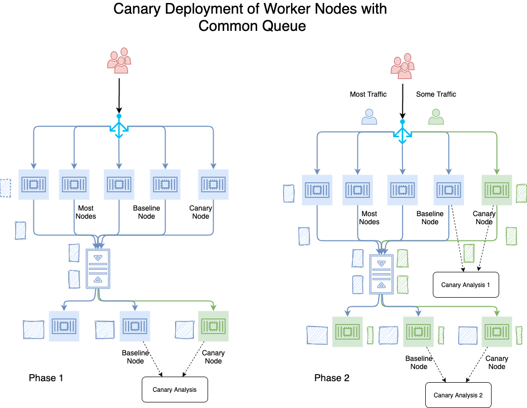 Canary With Common Queue